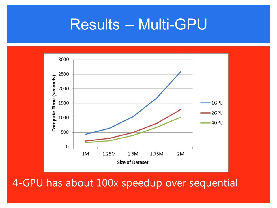Results – Multi-GPU 4-GPU has about 100x speedup over sequential