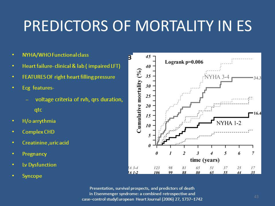 PREDICTORS OF MORTALITY IN ES NYHA/WHO Functional class Heart failure- clinical & lab ( impaired LFT) FEATURES OF right heart filling pressure Ecg features- – voltage criteria of rvh, qrs duration, qtc H/o arrythmia Complex CHD Creatinine,uric acid Pregnancy Lv Dysfunction Syncope Presentation, survival prospects, and predictors of death in Eisenmenger syndrome: a combined retrospective and case–control studyEuropean Heart Journal (2006) 27, 1737–1742 43