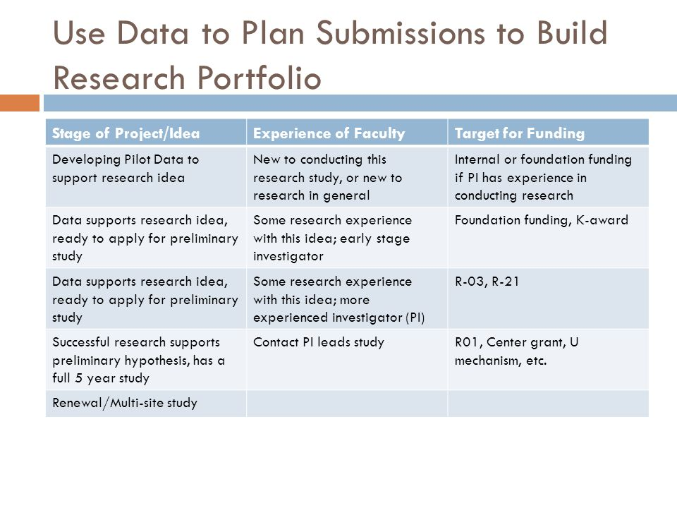 Use Data to Plan Submissions to Build Research Portfolio Stage of Project/IdeaExperience of FacultyTarget for Funding Developing Pilot Data to support