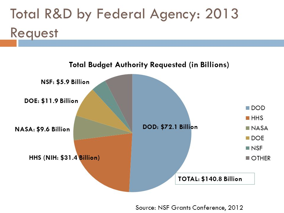 Total R&D by Federal Agency: 2013 Request DOD: $72.1 Billion NSF: $5.9 Billion HHS (NIH: $31.4 Billion) Source: NSF Grants Conference, 2012 DOE: $11.9 Billion NASA: $9.6 Billion TOTAL: $140.8 Billion