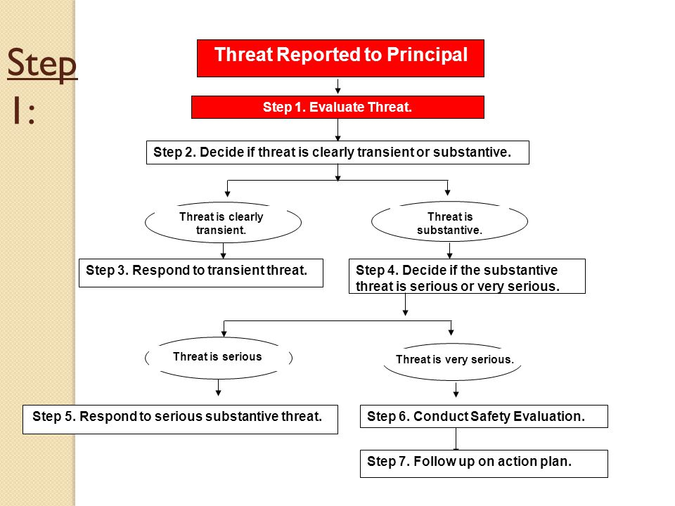 Step 1: Threat Reported to Principal Step 1.Evaluate Threat.