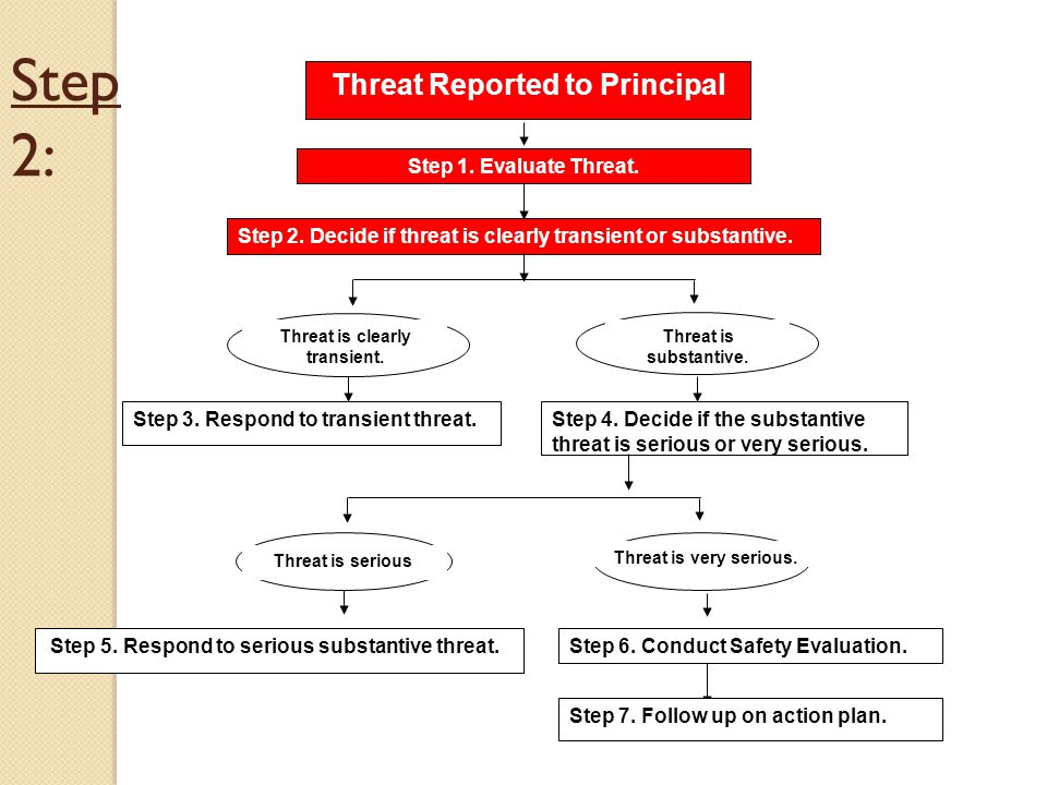 Step 2: Threat Reported to Principal Step 1.Evaluate Threat.