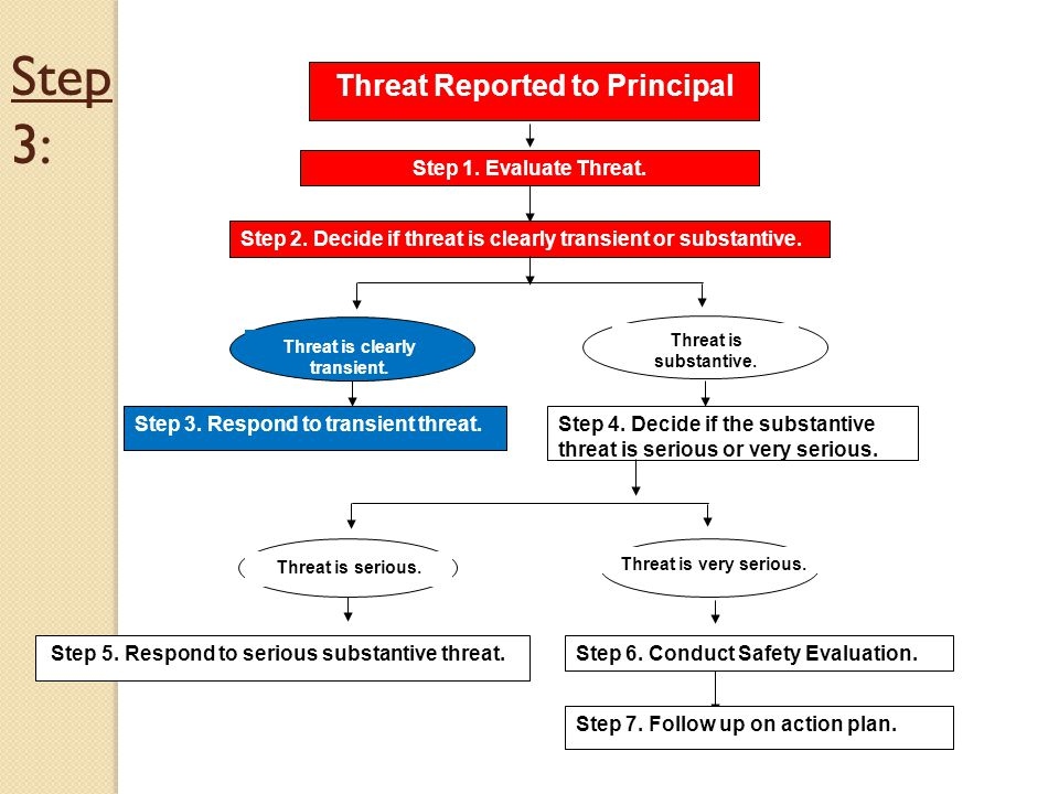 Threat is serious. Step 3: Threat Reported to Principal Step 1. Evaluate Threat. Step 2. Decide if threat is clearly transient or substantive. Step 3.