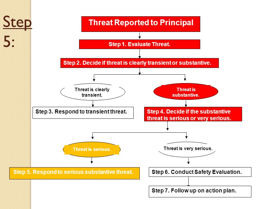 Step 5: Threat Reported to Principal Step 1.Evaluate Threat.