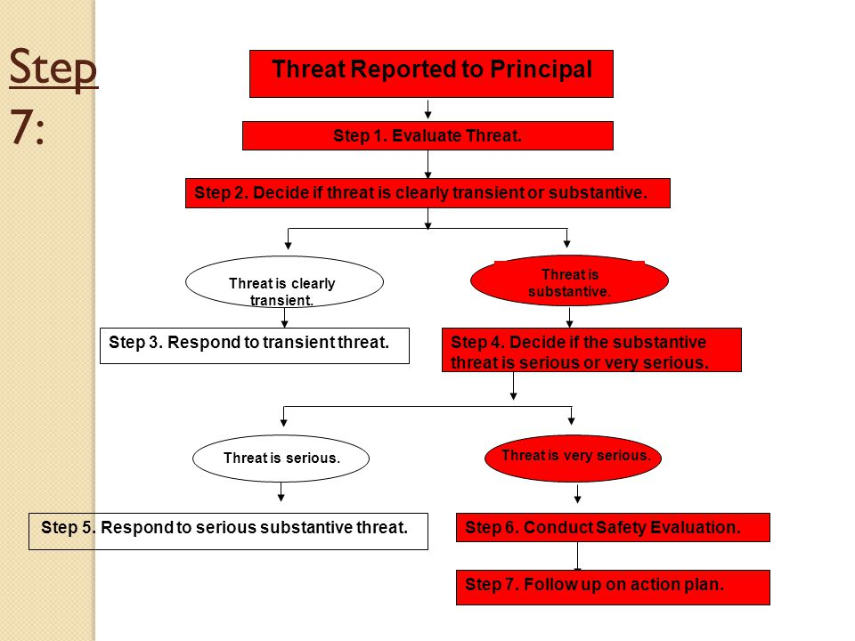 Step 7: Threat Reported to Principal Step 1.Evaluate Threat.