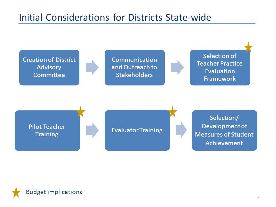 Initial Considerations for Districts State-wide 6 Budget implications Creation of District Advisory Committee Communication and Outreach to Stakeholders Selection of Teacher Practice Evaluation Framework Pilot Teacher Training Evaluator Training Selection/ Development of Measures of Student Achievement