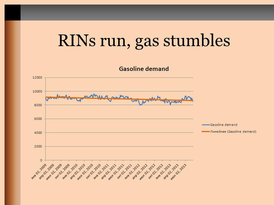 RINs run, gas stumbles