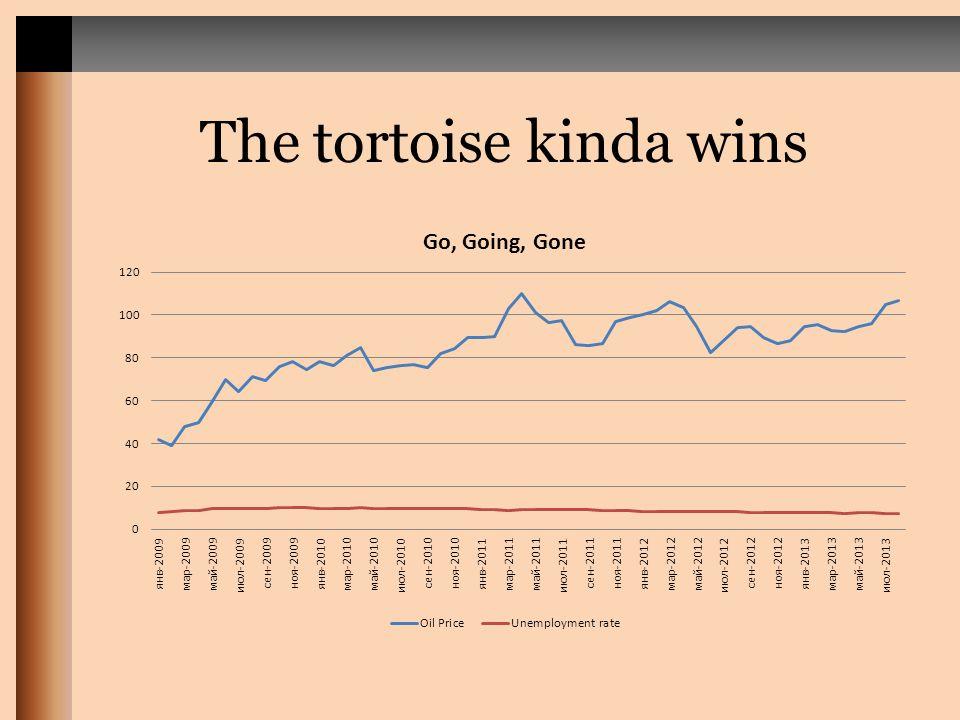 The tortoise kinda wins