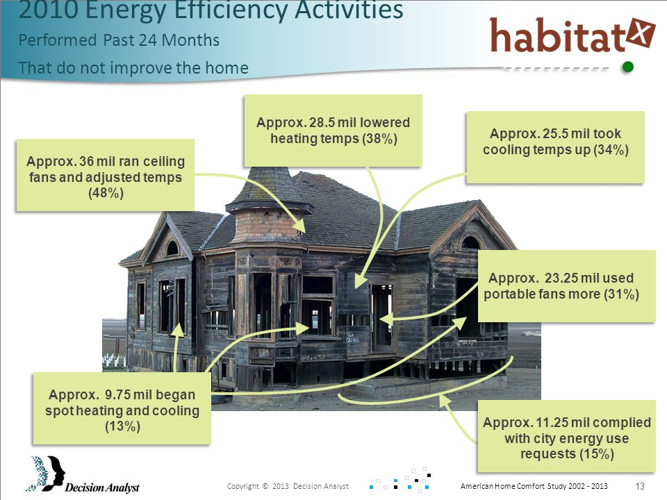 Copyright © 2013 Decision Analyst American Home Comfort Study 2002 - 2013 13 2010 Energy Efficiency Activities Performed Past 24 Months That do not improve the home Approx.