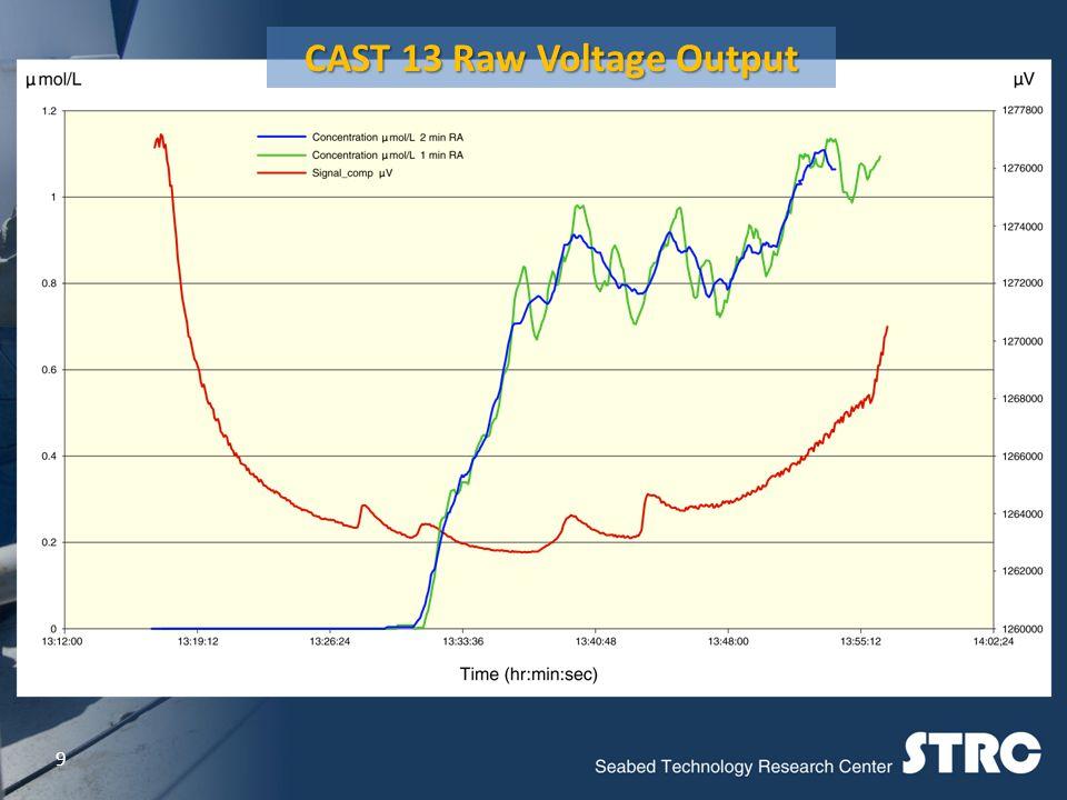 9 CAST 13 Raw Voltage Output