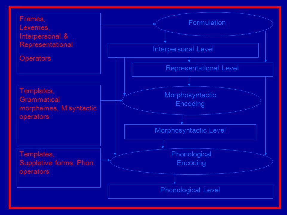 Frames, Lexemes, Interpersonal & Representational Operators Templates, Grammatical morphemes, M'syntactic operators Interpersonal Level Representational Level Formulation Morphosyntactic Encoding Morphosyntactic Level Phonological Encoding Phonological Level Templates, Suppletive forms, Phon.