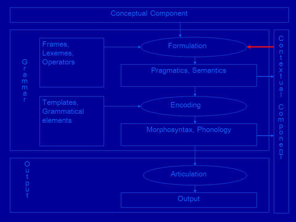 Conceptual Component ContextualComponenTContextualComponenT Articulation Output Frames, Lexemes, Operators Templates, Grammatical elements Pragmatics, Semantics Formulation Encoding Morphosyntax, Phonology GrammarGrammar OutputOutput