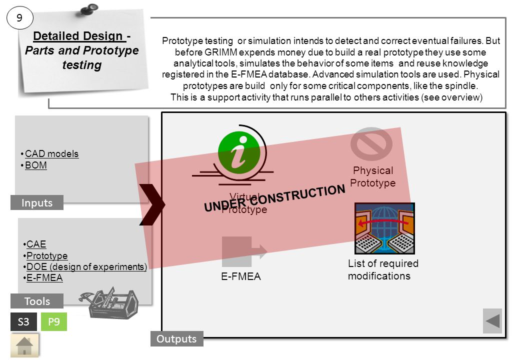 Prototype testing or simulation intends to detect and correct eventual failures.