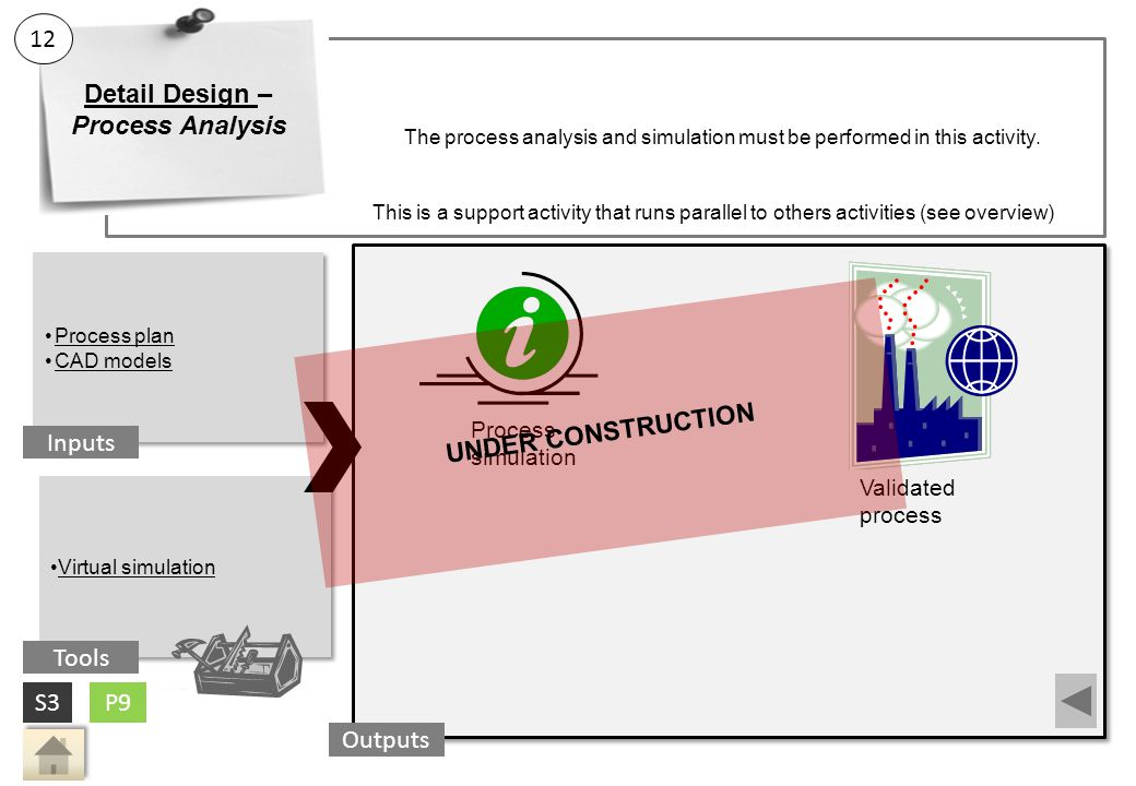 The process analysis and simulation must be performed in this activity.