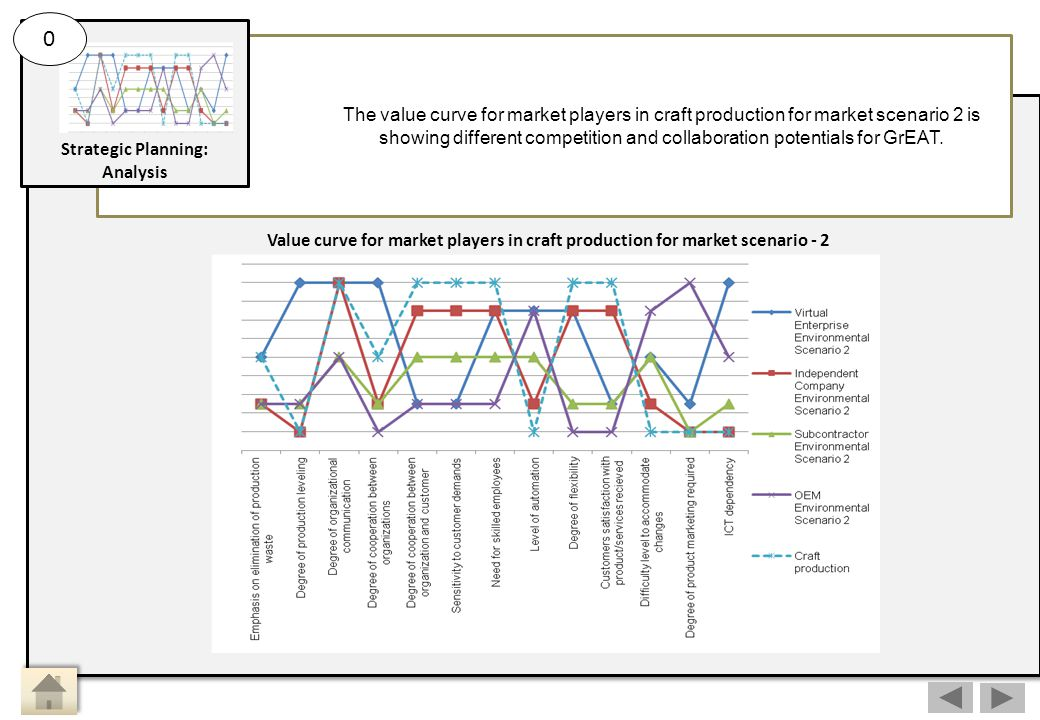 The value curve for market players in craft production for market scenario 2 is showing different competition and collaboration potentials for GrEAT.
