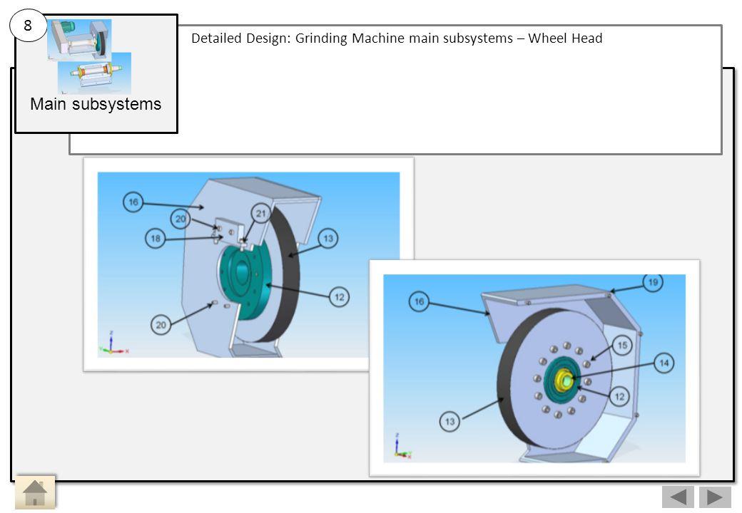 Main subsystems Detailed Design: Grinding Machine main subsystems – Wheel Head 8 Main Activity 8: Sub Activity: Wheel