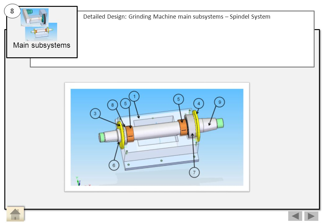 Main subsystems Detailed Design: Grinding Machine main subsystems – Spindel System 8 Main Activity 8: Sub Activity: Spindel