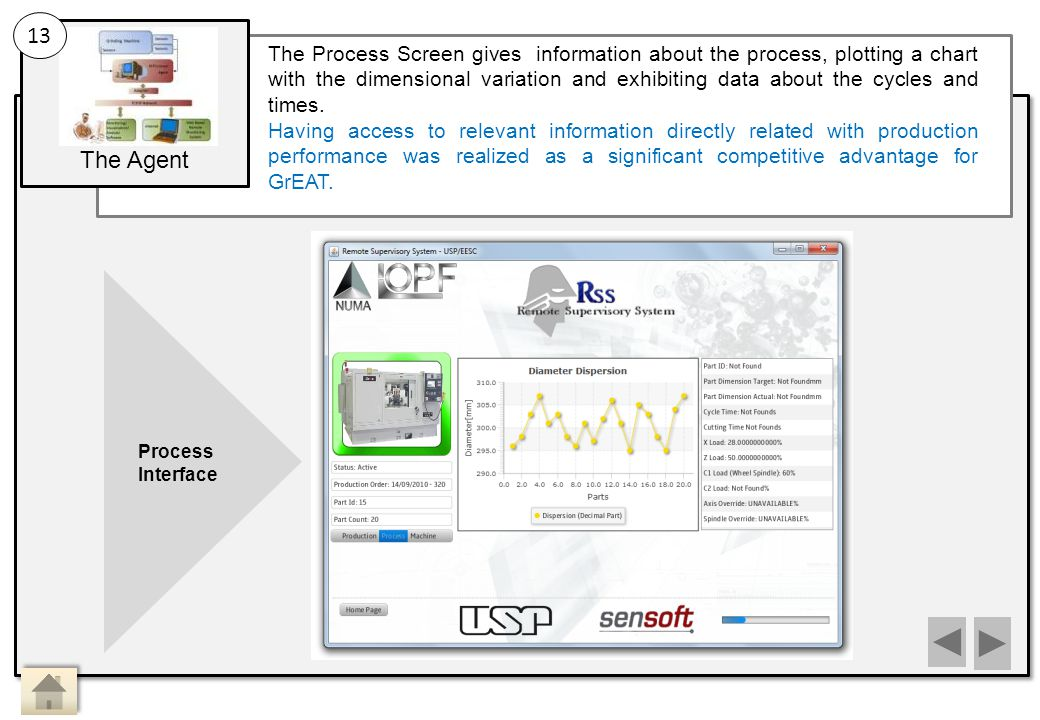 The Agent The Process Screen gives information about the process, plotting a chart with the dimensional variation and exhibiting data about the cycles and times.