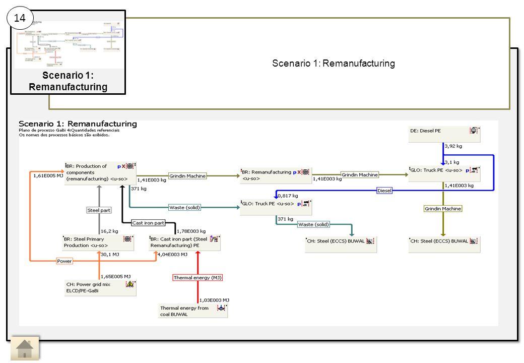 Scenario 1: Remanufacturing 14 Main Activity 14: Sub Activity: Scenario 1: Remanufacturing