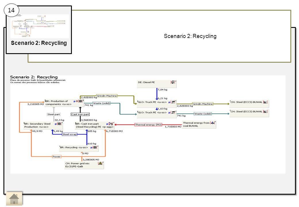 Scenario 2: Recycling 14 Main Activity 14: Sub Activity: Scenario 2: Recycling