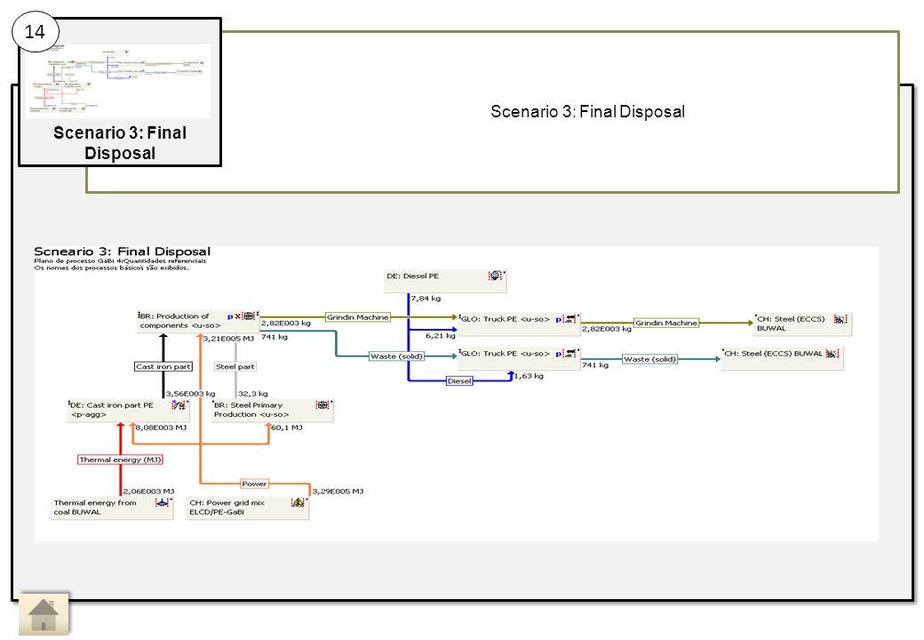Scenario 3: Final Disposal 14 Main Activity 14: Sub Activity: Scenario 3: Final Disposal