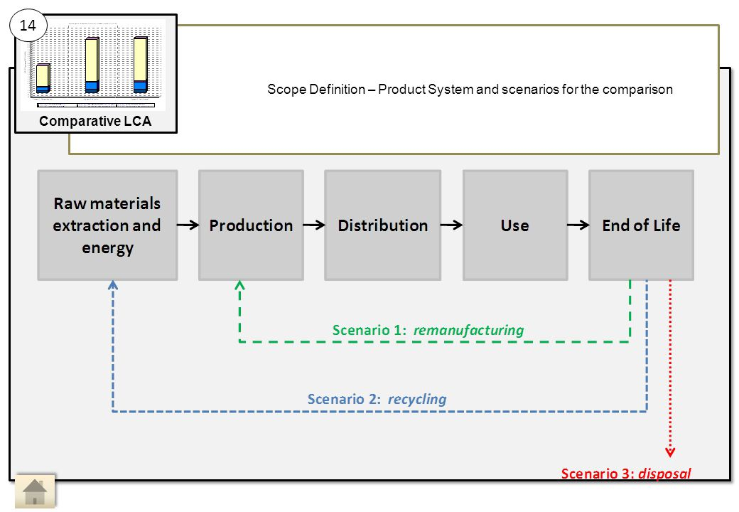 Scope Definition – Product System and scenarios for the comparison 14 Comparative LCA Main Activity 14: Sub Activity: Comparative LCA, Scope definition 1