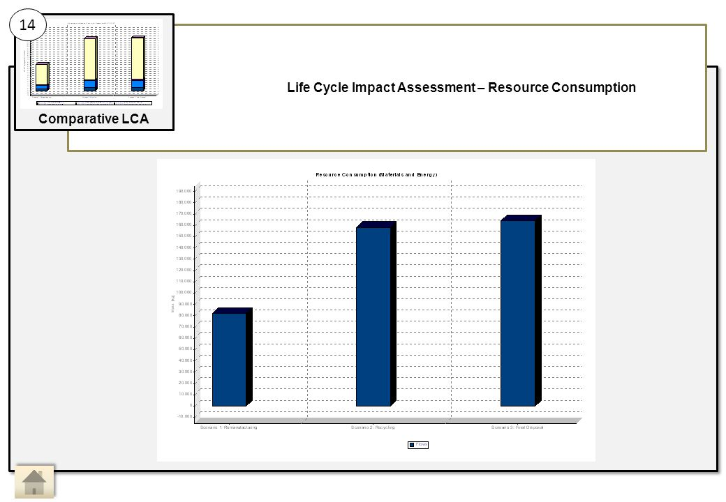 Life Cycle Impact Assessment – Resource Consumption 14 Comparative LCA Main Activity 14: Sub Activity: Comparative LCA, Life Cycle Impact Assessment 1