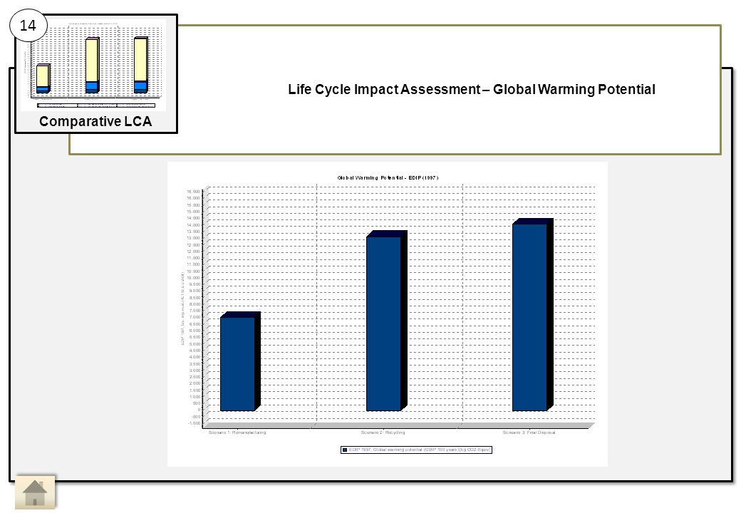 Life Cycle Impact Assessment – Global Warming Potential 14 Comparative LCA Main Activity 14: Sub Activity: Comparative LCA, Life Cycle Impact Assessment 2