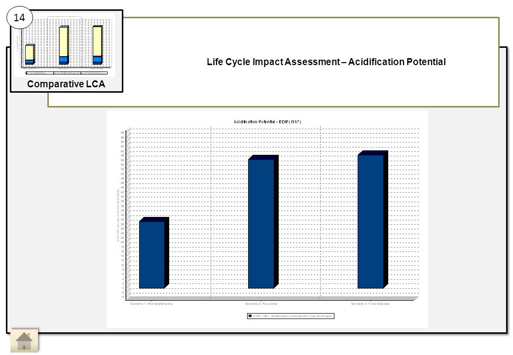 Life Cycle Impact Assessment – Acidification Potential 14 Comparative LCA Main Activity 14: Sub Activity: Comparative LCA, Life Cycle Impact Assessment 3