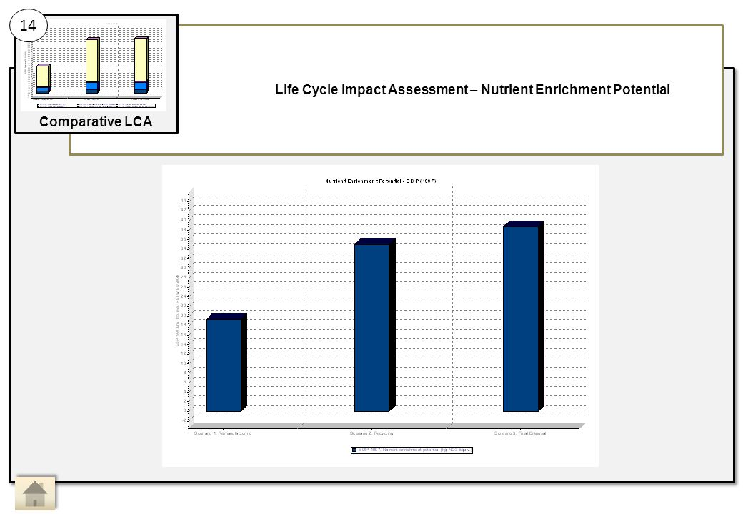 Life Cycle Impact Assessment – Nutrient Enrichment Potential 14 Comparative LCA Main Activity 14: Sub Activity: Comparative LCA, Life Cycle Impact Assessment 4