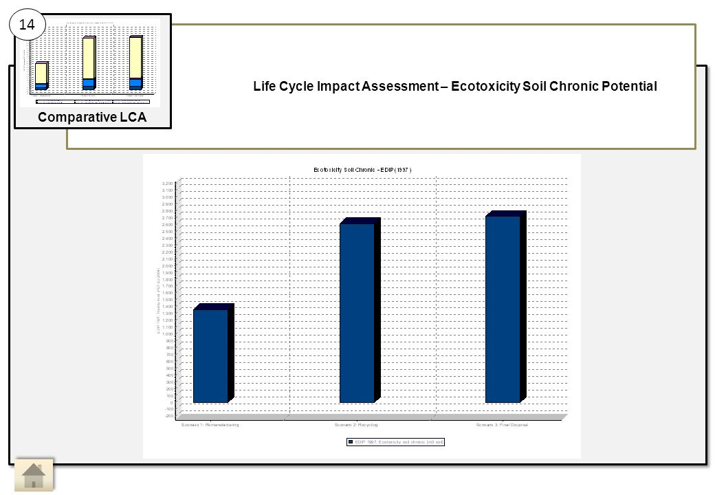 Life Cycle Impact Assessment – Ecotoxicity Soil Chronic Potential 14 Comparative LCA Main Activity 14: Sub Activity: Comparative LCA, Life Cycle Impact Assessment 7