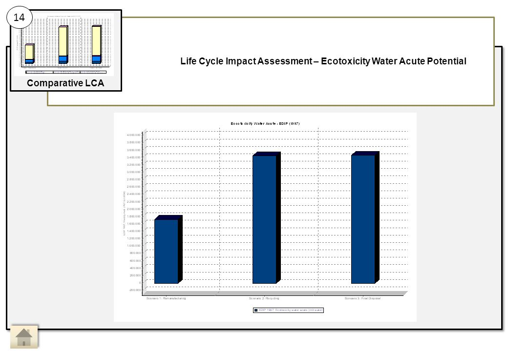 Life Cycle Impact Assessment – Ecotoxicity Water Acute Potential 14 Comparative LCA Main Activity 14: Sub Activity: Comparative LCA, Life Cycle Impact Assessment 9