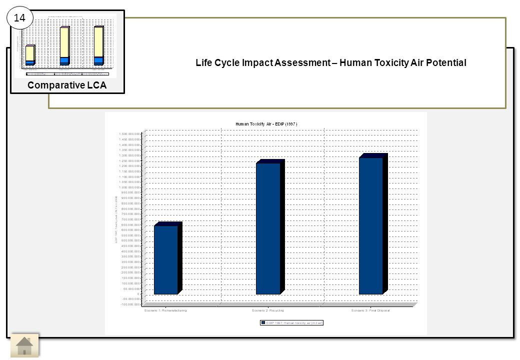 Life Cycle Impact Assessment – Human Toxicity Air Potential 14 Comparative LCA Main Activity 14: Sub Activity: Comparative LCA, Life Cycle Impact Assessment 10