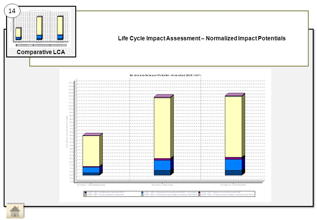 Life Cycle Impact Assessment – Normalized Impact Potentials 14 Comparative LCA Main Activity 14: Sub Activity: Comparative LCA, Life Cycle Impact Assessment 13