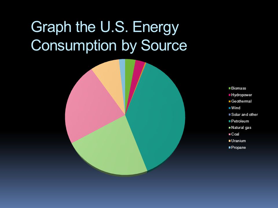 Graph the U.S. Energy Consumption by Source