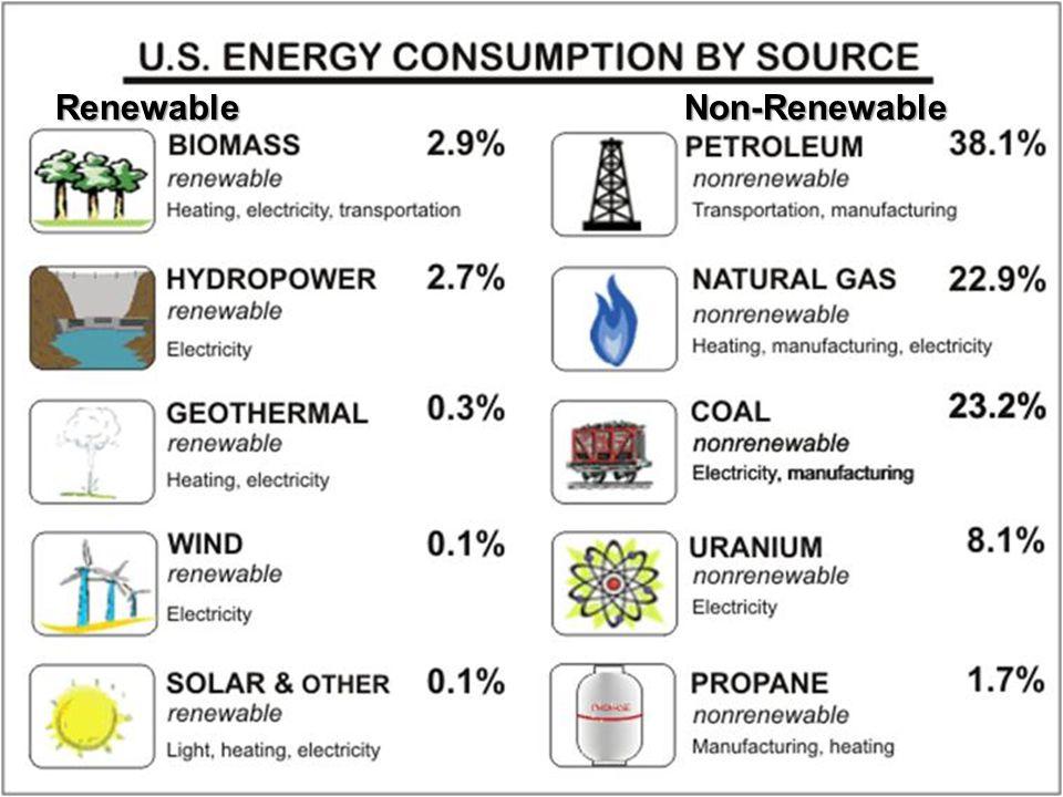 RenewableNon-Renewable