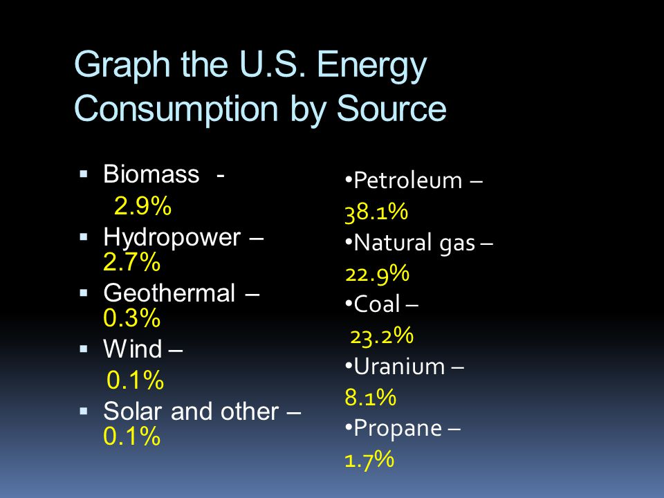 Graph the U.S. Energy Consumption by Source  Biomass - 2.9%  Hydropower – 2.7%  Geothermal – 0.3%  Wind – 0.1%  Solar and other – 0.1% Petroleum