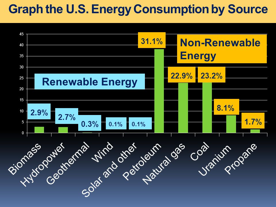 Graph the U.S. Energy Consumption by Source 2.9% 2.7% 0.3% 0.1% Renewable Energy 31.1% 22.9%23.2% 8.1% 1.7% Non-Renewable Energy