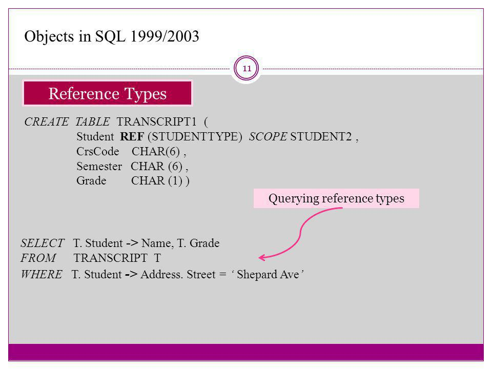 11 Reference Types Objects in SQL 1999/2003 CREATE TABLE TRANSCRIPT1 ( Student REF (STUDENTTYPE) SCOPE STUDENT2, CrsCode CHAR(6), Semester CHAR (6), Grade CHAR (1) ) Querying reference types SELECT T.