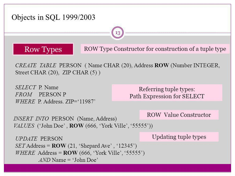 13 Row Types Objects in SQL 1999/2003 CREATE TABLE PERSON ( Name CHAR (20), Address ROW (Number INTEGER, Street CHAR (20), ZIP CHAR (5) ) SELECT P.