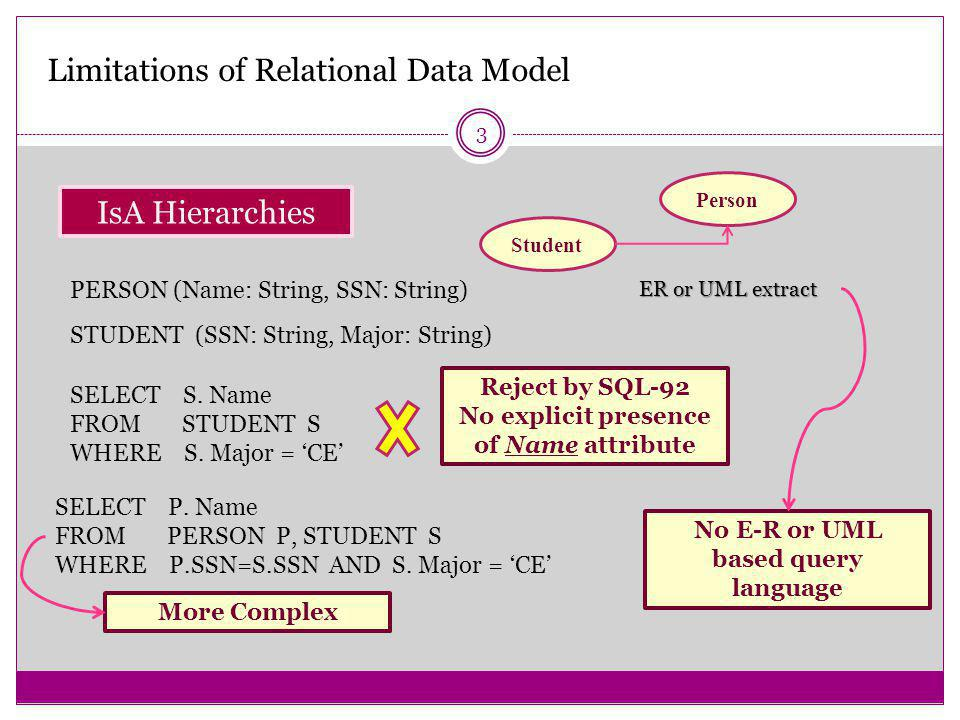 3 Limitations of Relational Data Model IsA Hierarchies Student Person ER or UML extract STUDENT (SSN: String, Major: String) SELECT S.