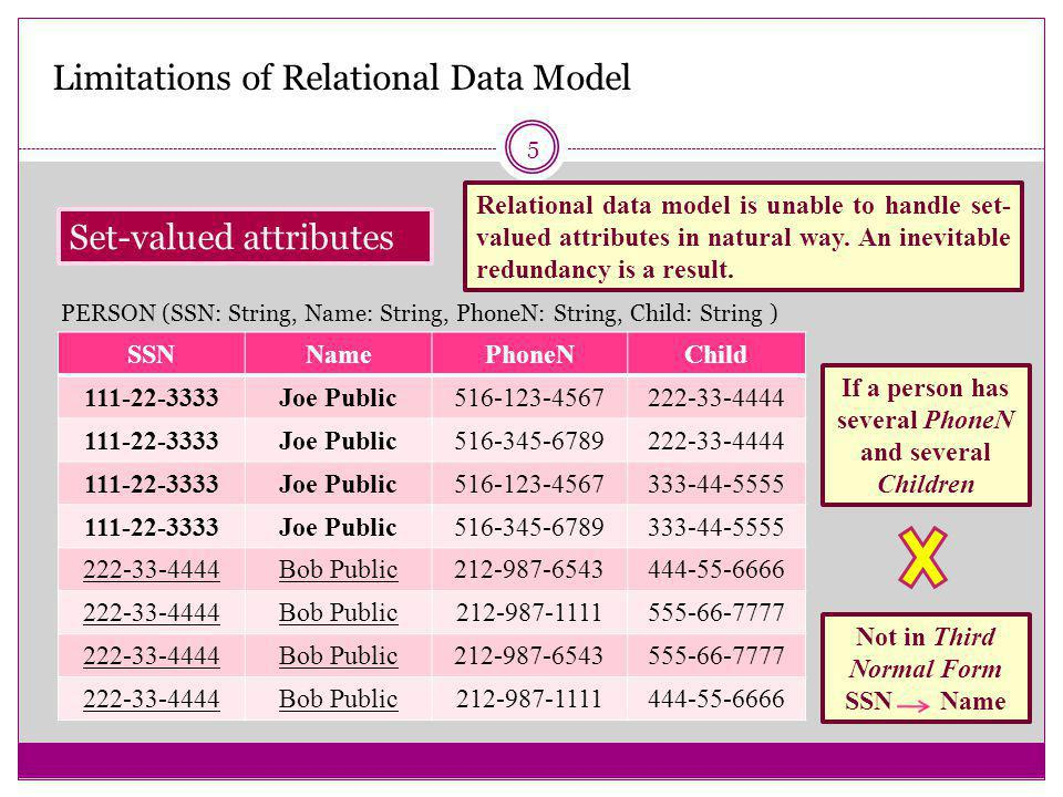5 Set-valued attributes Limitations of Relational Data Model Relational data model is unable to handle set- valued attributes in natural way.