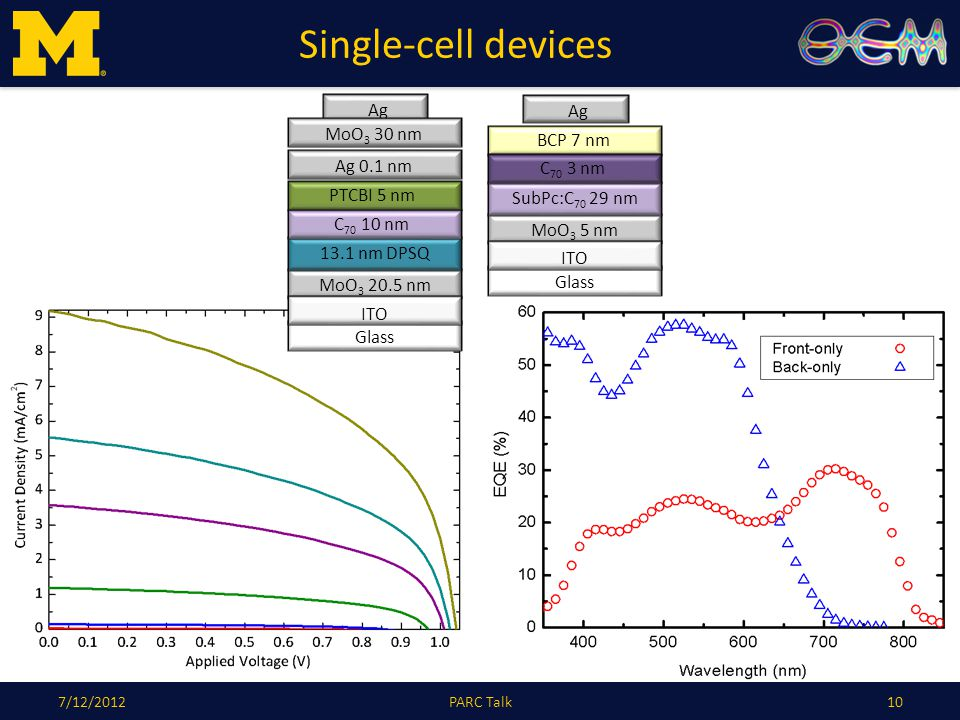 Single-cell devices 107/12/2012PARC Talk Glass Ag MoO 3 5 nm ITO SubPc:C 70 29 nm BCP 7 nm C 70 3 nm Glass MoO 3 20.5 nm ITO 13.1 nm DPSQ PTCBI 5 nm C 70 10 nm Ag MoO 3 30 nm Ag 0.1 nm