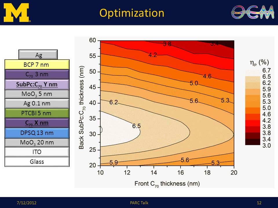 Optimization 127/12/2012PARC Talk Glass PTCBI 5 nm Ag MoO 3 20 nm ITO DPSQ 13 nm MoO 3 5 nm SubPc:C 70 Y nm Ag 0.1 nm BCP 7 nm C 70 3 nm C 70 X nm
