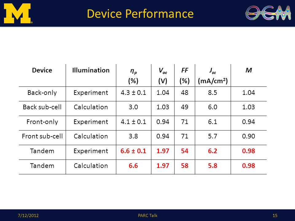 Device Performance 157/12/2012PARC Talk DeviceIlluminationη p (%) V oc (V) FF (%) J sc (mA/cm 2 ) M Back-onlyExperiment4.3 ± 0.11.04488.51.04 Back sub-cellCalculation3.01.03496.01.03 Front-onlyExperiment4.1 ± 0.10.94716.10.94 Front sub-cellCalculation3.80.94715.70.90 TandemExperiment6.6 ± 0.11.97546.20.98 TandemCalculation6.61.97585.80.98