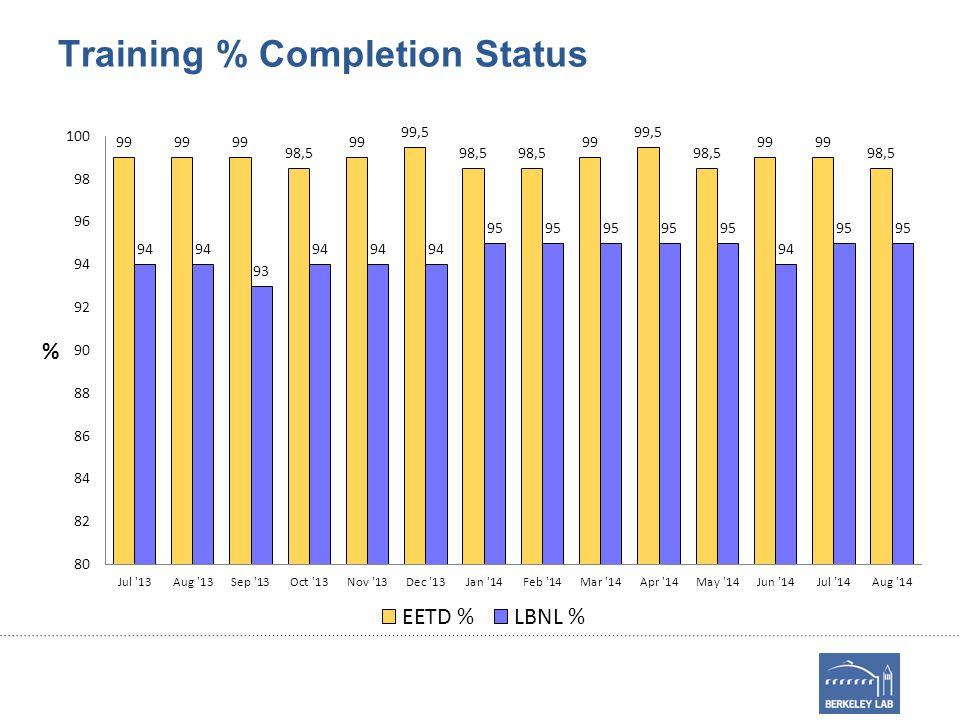 Training % Completion Status