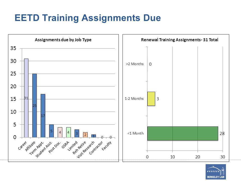 EETD Training Assignments Due