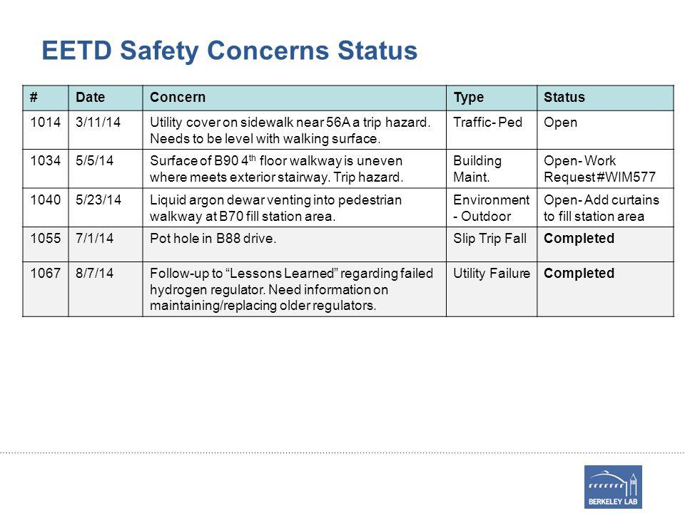 EETD Safety Concerns Status #DateConcernTypeStatus 10143/11/14Utility cover on sidewalk near 56A a trip hazard.