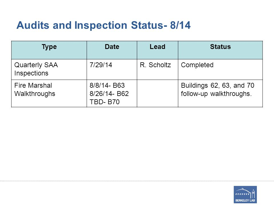 Audits and Inspection Status- 8/14 TypeDateLeadStatus Quarterly SAA Inspections 7/29/14R.