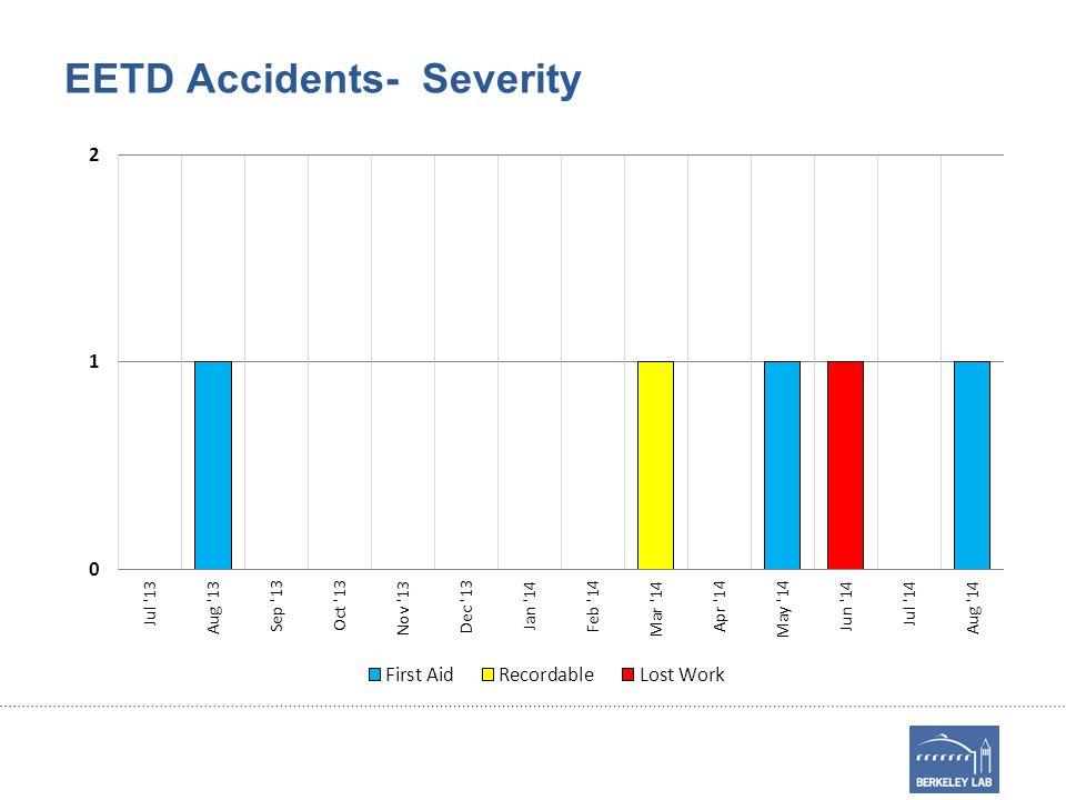 EETD Accidents- Severity